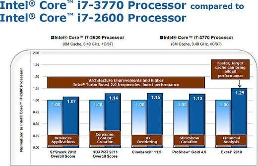 Intel Ivy Bridge benchmark R Y 317230 3